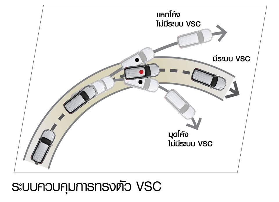 ระบบควบคุมการทรงตัว VSC