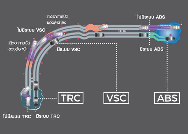 ระบบป้องกันล้อหมุนฟรี TRC ระบบควบคุมการทรงตัว VSC ระบบป้องกันล้อล็อก ABS